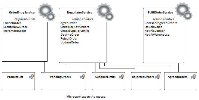 microservices to the rescue